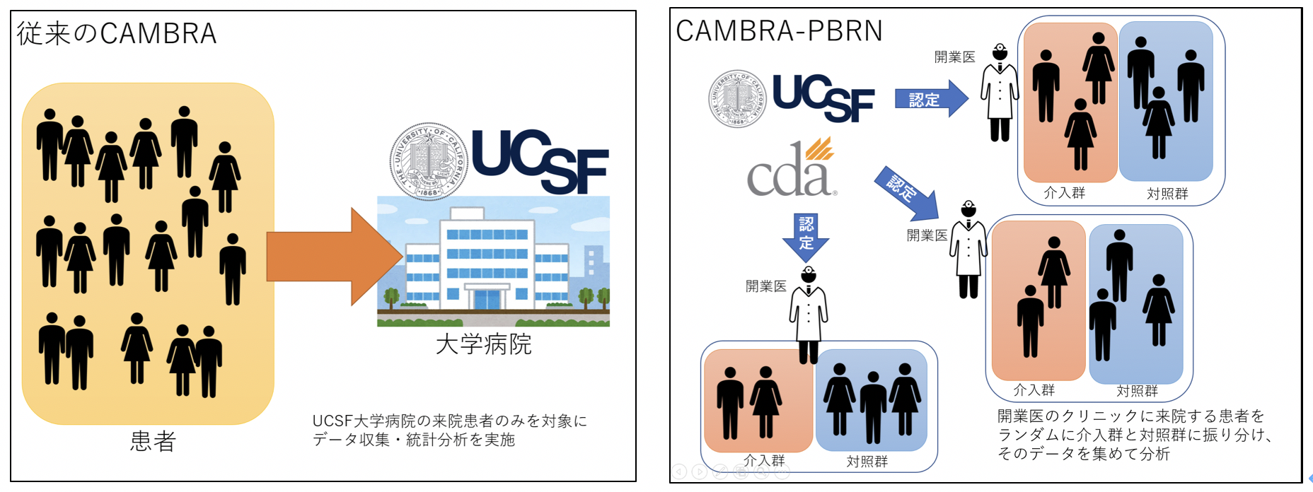 UCSF-CAMBRAからCAMBRA-PBRNへ